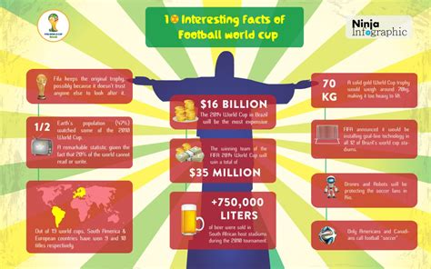 10 interesting facts about football world cup visual ly