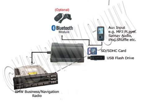 bmw usb sd interface business radio or navigation with