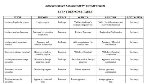 event response diagram software engineering 1 event response table