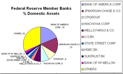owner federal reserve bank who owns the federal reserve the millennium report