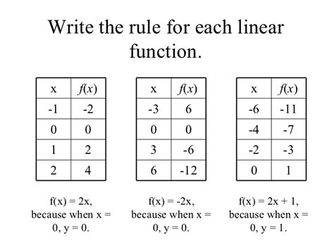 Writing Equations From Tables Worksheet by 14 Writing Linear Equations From Tables Worksheet 6