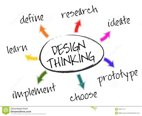 design thinking understand design thinking e o contact center portal information