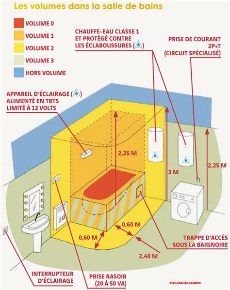 schema pattern d norme electrique maison coach decoration interieur 56