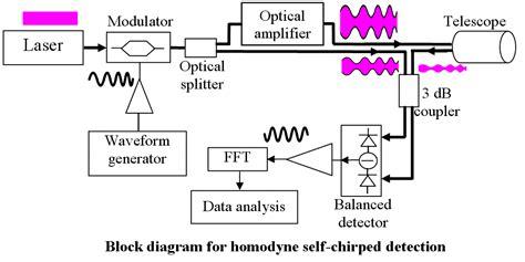 lidar diagram lidar center for remote sensing of sheets