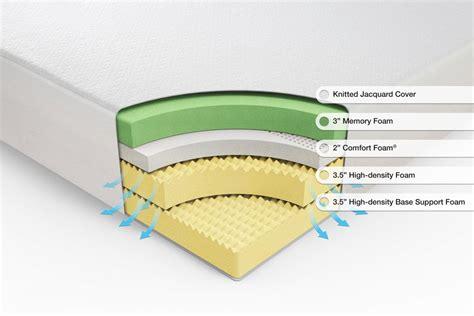 Memory Foam Mattress zinus mattress review affordable memory foam mattresses
