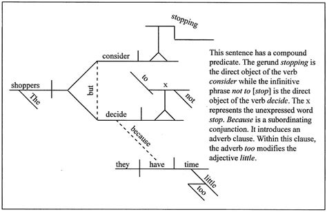sentence diagram sentence diagram 28 images sentence structure diagram