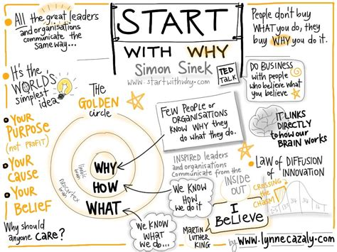 design notes definition start with why a book by simon sinek you should read