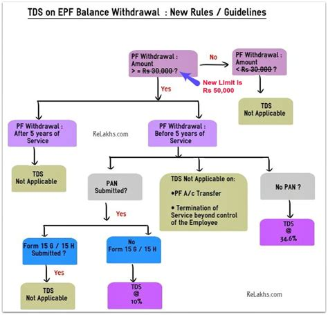 Pf Amount Withdrawal Letter Sle tds tax deducted at source rates chart ay 2017 18