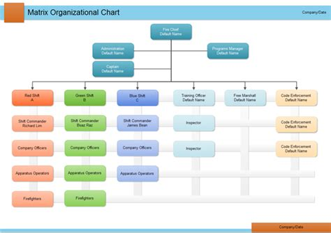 Matrix Organizational Chart Sle Organization Chart Template With Function