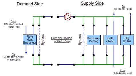 layout of process piping systems primary chilled water loop chiller s and purchased