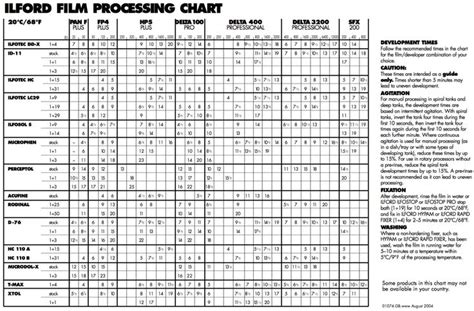 film processing tutorial ilford film processing chart for those of you developing