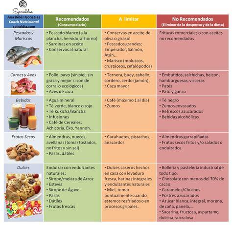 tabla alimentos tabla de alimentos sanos y a evitar ii by spiraldia