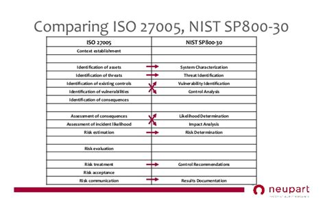 Neupart Webinar 1 Four Shortcuts To Better Risk Assessments Nist Risk Acceptance Template