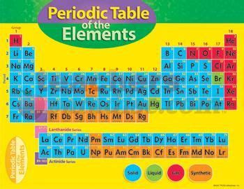5th Element Periodic Table by Pin By Betty On Holidays Ideas