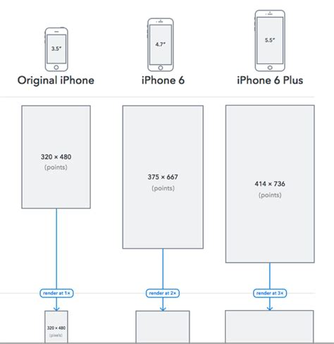 iphone layout resolution iphone 6 iphone 6 plus display resolutions explained