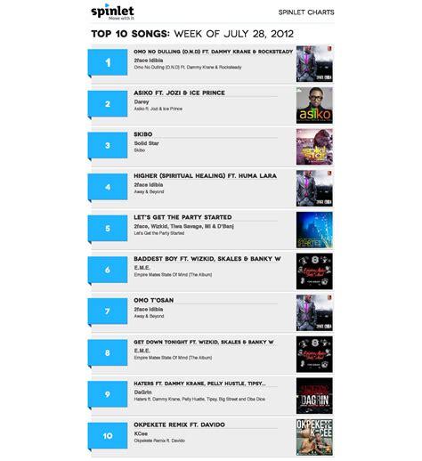 best this week spinlet top 10 songs for week of july 28 naija
