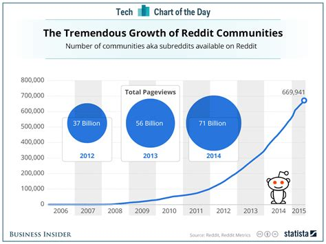 Number Lookup Reddit The Number Of Reddit Communities Has Skyrocketed Since 2012 Business Insider