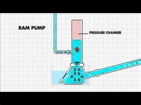 Pompa Air Mini Yogyakarta membuat air mancur tanpa listrik heron