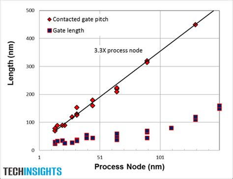 transistor effective gate length transistor effective gate length 28 images leakage speed tradeoffs tela innovations inc