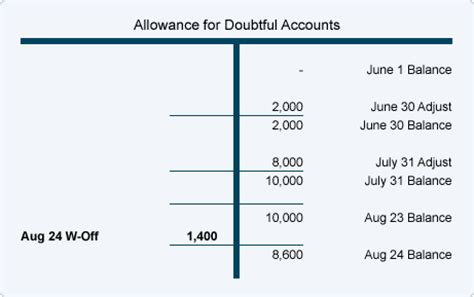 Allowance For Credit Losses Formula Writing An Account The Allowance Method Accountingcoach