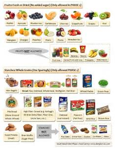 south beach diet phase 1 food list printable star travel international and domestic guides for