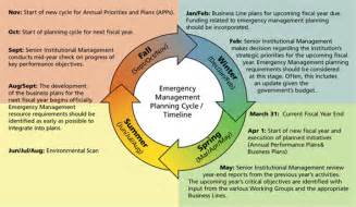 emergency management planning cycle operating quadrant system center and it operations