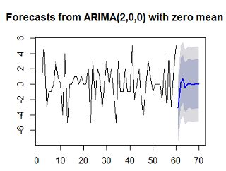 Time Series Financial Market Forecasting 8 time series analysis using r forecast package r