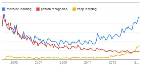 pattern recognition vs deep learning deep learning vs machine learning vs pattern recognition