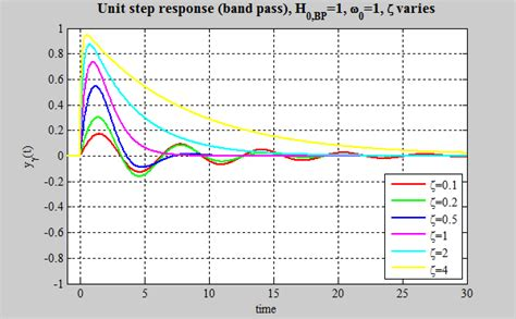 high pass filter step response high pass filter step response 28 images digital implementation of rc low pass filter 4