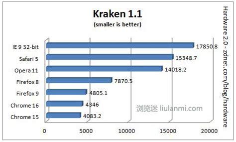 kraken bench kraken benchmark 浏览迷