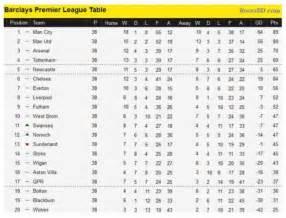 premier league table premier league and football league