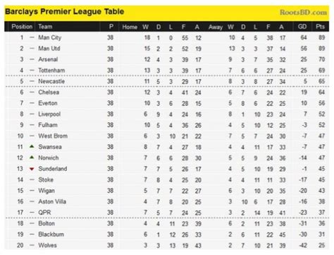 epl table goals for against premier league table premier league and football league
