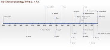 Old testament prophets timeline success