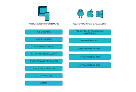 mobile security testing mobile application security mobile application