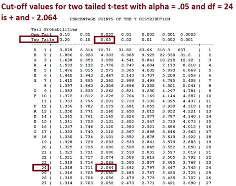t test critical value chart two tailed t test the null