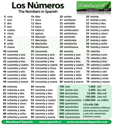 libro numbers 1 to 100 numbers in spanish