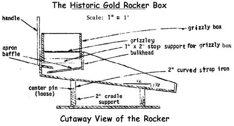 gold sluice box plans