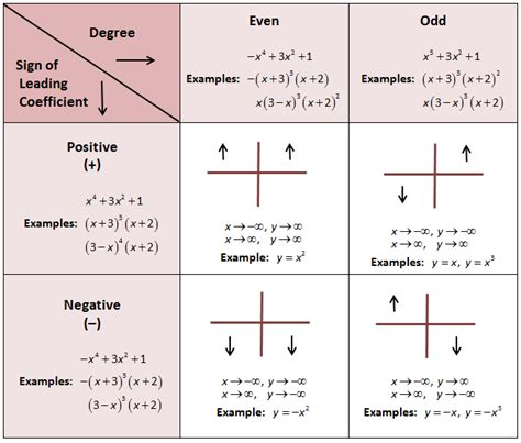 graphical design notation definition end behavior of polynomials great i have a test on this