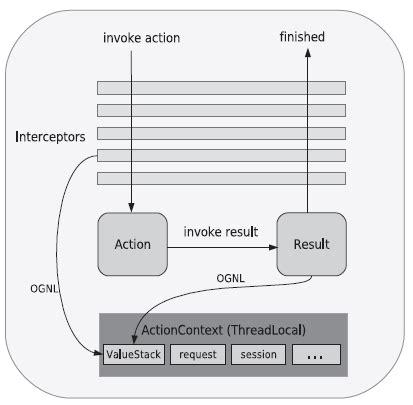 struts workflow struts workflow struts workflow this diagram describes