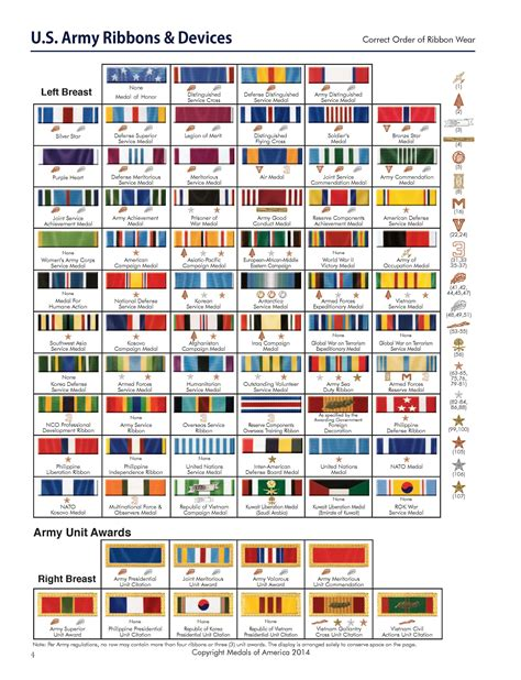 guide to wearing your military medals insignia u s military ribbon wear guide medals of america press