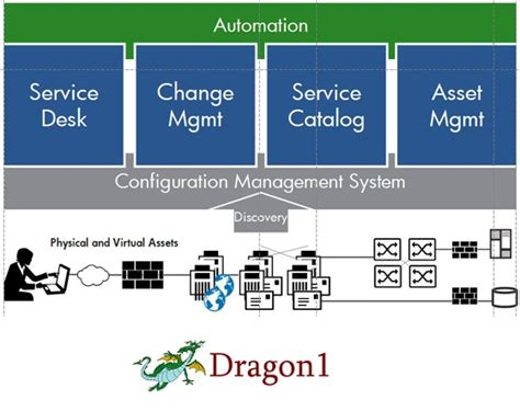 Mba Service Management Meaning by Business Process Management Definition Dragon1