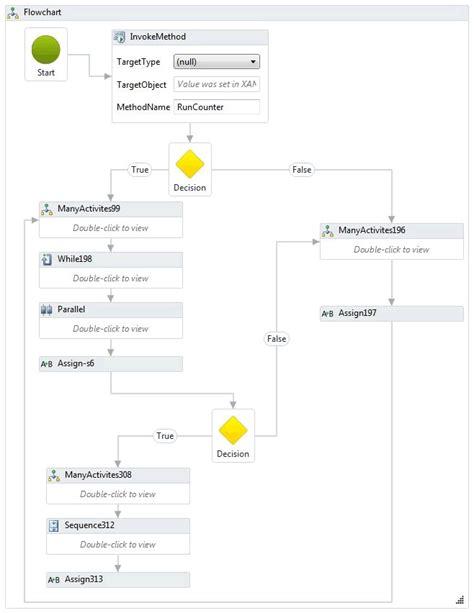 windows workflow foundation tutorial for beginners windows workflow foundation 4 performance microsoft docs