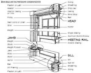 Parts Of A Window Sill Window Terms