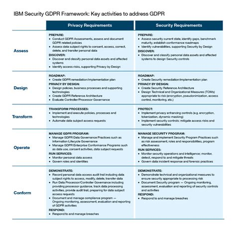 How We Developed The Ibm Security Gdpr Framework Gdpr Checklist Template
