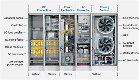 sfp layout guidelines industry developments cooling solar power inverters