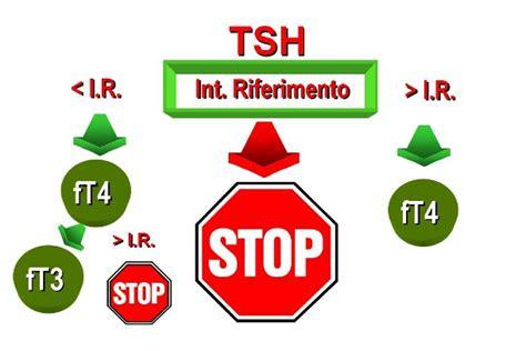tsh reflex test evidence valutare l appropriatezza dei test di