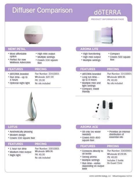 ace hardware aroma diffuser 167 curated doterra info pages ideas by countrygirl8400