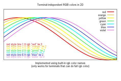 gnuplot line color gnuplot demo script rainbow dem