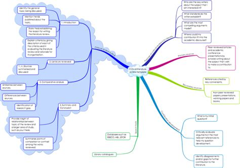 mind map outline template critical literature review template mind map biggerplate