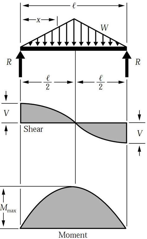 shear diagrams shear bending moment diagram for uniformly